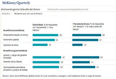 Motivando gente McKinsey encuesta