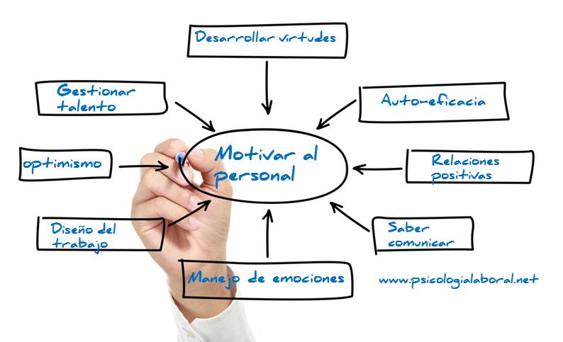 Mapa conceptual motivar motivacion laboral empleados