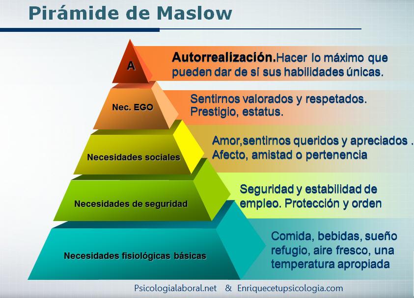 abraham maslow motivacion piramide de necesidades
